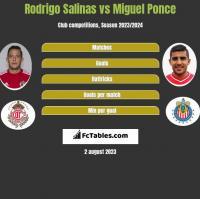 Rodrigo Salinas vs Miguel Ponce h2h player stats