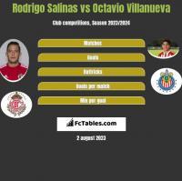Rodrigo Salinas vs Octavio Villanueva h2h player stats