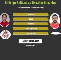 Rodrigo Salinas vs Osvaldo Gonzalez h2h player stats
