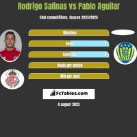 Rodrigo Salinas vs Pablo Aguilar h2h player stats