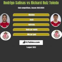 Rodrigo Salinas vs Richard Ruiz Toledo h2h player stats