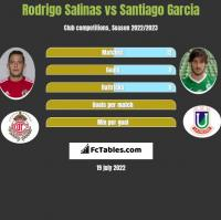 Rodrigo Salinas vs Santiago Garcia h2h player stats