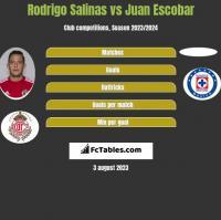 Rodrigo Salinas vs Juan Escobar h2h player stats