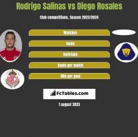 Rodrigo Salinas vs Diego Rosales h2h player stats