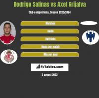 Rodrigo Salinas vs Axel Grijalva h2h player stats