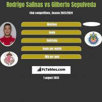 Rodrigo Salinas vs Gilberto Sepulveda h2h player stats