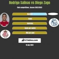 Rodrigo Salinas vs Diego Zago h2h player stats