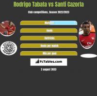 Rodrigo Tabata vs Santi Cazorla h2h player stats