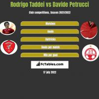 Rodrigo Taddei vs Davide Petrucci h2h player stats