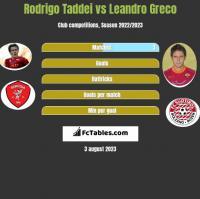 Rodrigo Taddei vs Leandro Greco h2h player stats