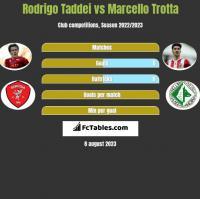 Rodrigo Taddei vs Marcello Trotta h2h player stats