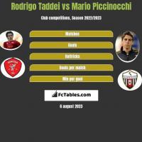 Rodrigo Taddei vs Mario Piccinocchi h2h player stats