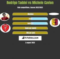 Rodrigo Taddei vs Michele Cavion h2h player stats