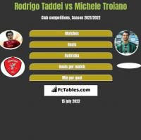 Rodrigo Taddei vs Michele Troiano h2h player stats