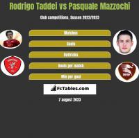Rodrigo Taddei vs Pasquale Mazzochi h2h player stats