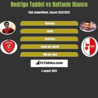 Rodrigo Taddei vs Raffaele Bianco h2h player stats
