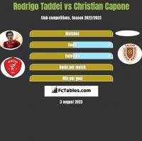 Rodrigo Taddei vs Christian Capone h2h player stats