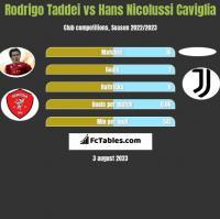 Rodrigo Taddei vs Hans Nicolussi Caviglia h2h player stats
