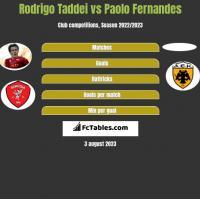 Rodrigo Taddei vs Paolo Fernandes h2h player stats