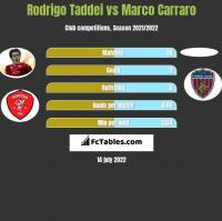 Rodrigo Taddei vs Marco Carraro h2h player stats