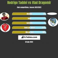 Rodrigo Taddei vs Vlad Dragomir h2h player stats