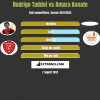 Rodrigo Taddei vs Amara Konate h2h player stats