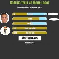 Rodrigo Tarin vs Diego Lopez h2h player stats