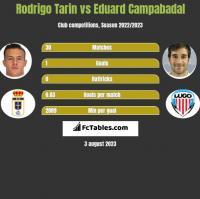 Rodrigo Tarin vs Eduard Campabadal h2h player stats