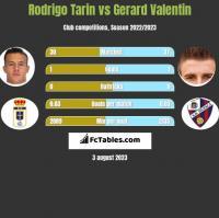Rodrigo Tarin vs Gerard Valentin h2h player stats