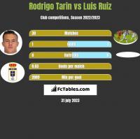 Rodrigo Tarin vs Luis Ruiz h2h player stats