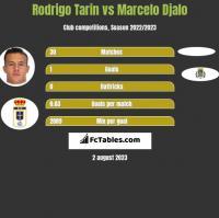 Rodrigo Tarin vs Marcelo Djalo h2h player stats
