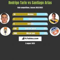 Rodrigo Tarin vs Santiago Arias h2h player stats