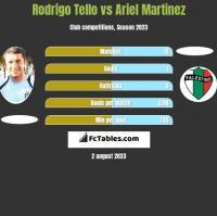 Rodrigo Tello vs Ariel Martinez h2h player stats