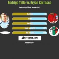 Rodrigo Tello vs Bryan Carrasco h2h player stats