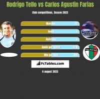 Rodrigo Tello vs Carlos Agustin Farias h2h player stats