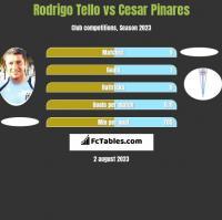 Rodrigo Tello vs Cesar Pinares h2h player stats