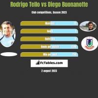 Rodrigo Tello vs Diego Buonanotte h2h player stats