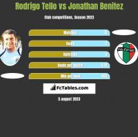 Rodrigo Tello vs Jonathan Benitez h2h player stats