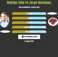 Rodrigo Tello vs Jorge Henriquez h2h player stats