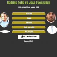 Rodrigo Tello vs Jose Fuenzalida h2h player stats