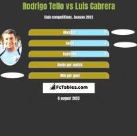 Rodrigo Tello vs Luis Cabrera h2h player stats