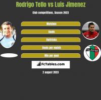 Rodrigo Tello vs Luis Jimenez h2h player stats
