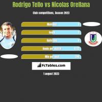 Rodrigo Tello vs Nicolas Orellana h2h player stats