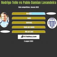 Rodrigo Tello vs Pablo Damian Lavandeira h2h player stats