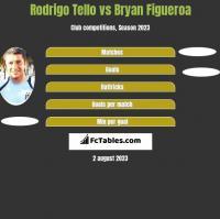 Rodrigo Tello vs Bryan Figueroa h2h player stats