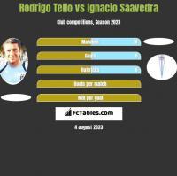 Rodrigo Tello vs Ignacio Saavedra h2h player stats