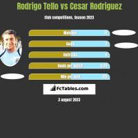 Rodrigo Tello vs Cesar Rodriguez h2h player stats