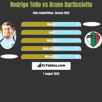 Rodrigo Tello vs Bruno Barticciotto h2h player stats