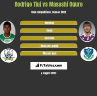 Rodrigo Tiui vs Masashi Oguro h2h player stats