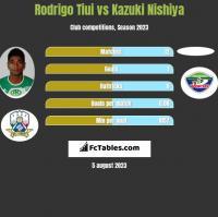 Rodrigo Tiui vs Kazuki Nishiya h2h player stats
